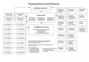 Organisationsschema der GEW Niedersachsen 2014
